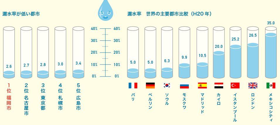 世界の漏水率